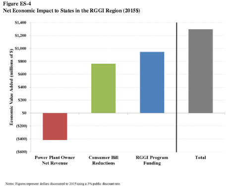 Figure ES-4 shows the net economic value broken out by the macroeconomic effects of RGGI on consumers and pow er plant owners, as well as effects that flow  from direct spending of RGGI auction revenues.