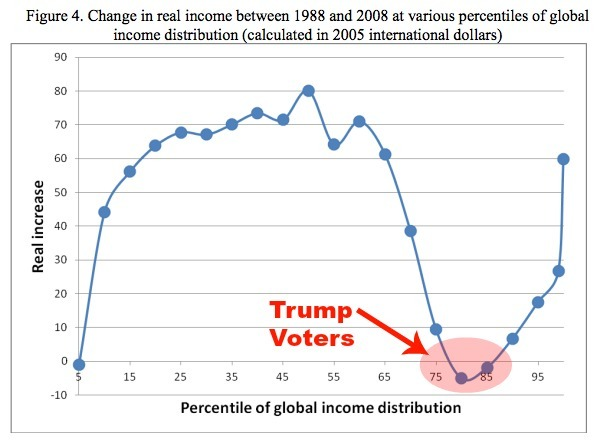 Inequality-and-Trump